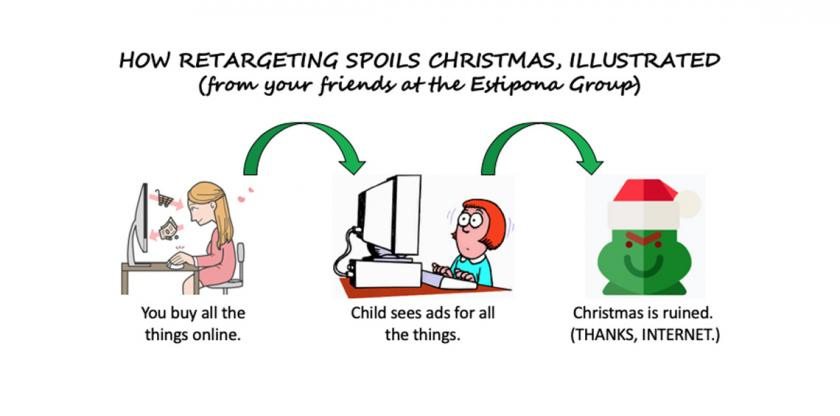 how digital retargeting spoils the holidays, illustrated